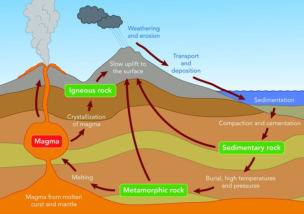 rock cycle illustration used in gr 46 natural sciences