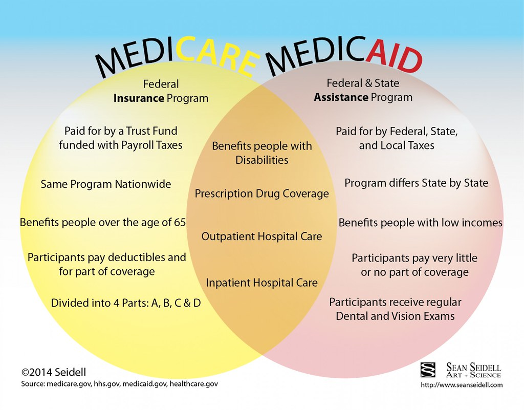I Know Nobody Likes Learning New Terminology, But Both Medicare And  Medicaid Will Save You Tens Of Thousands Of Dollars A Year, So Study Up