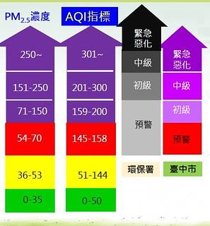 「空氣品質惡化緊急應變措施」啟動標準 圖片提供:台中市環保局