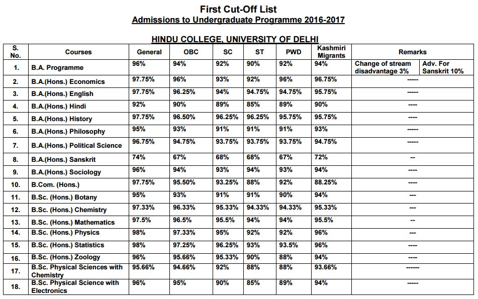 Hindu College First Cut off list 2016