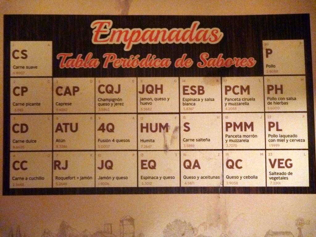 Tabla periodica de sabores de empanadas tableau for F tableau periodique