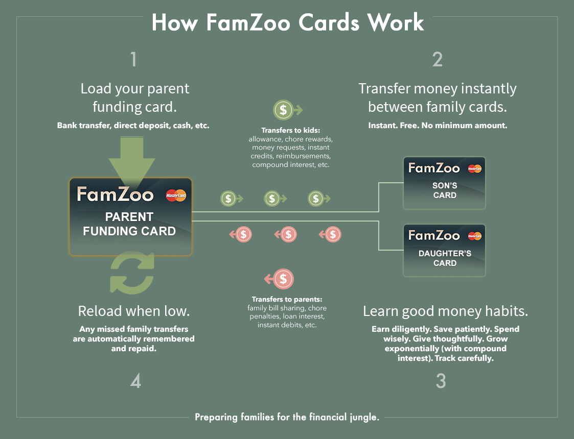 famzoo prepaid card faqs - Add Money To Prepaid Card With Checking Account