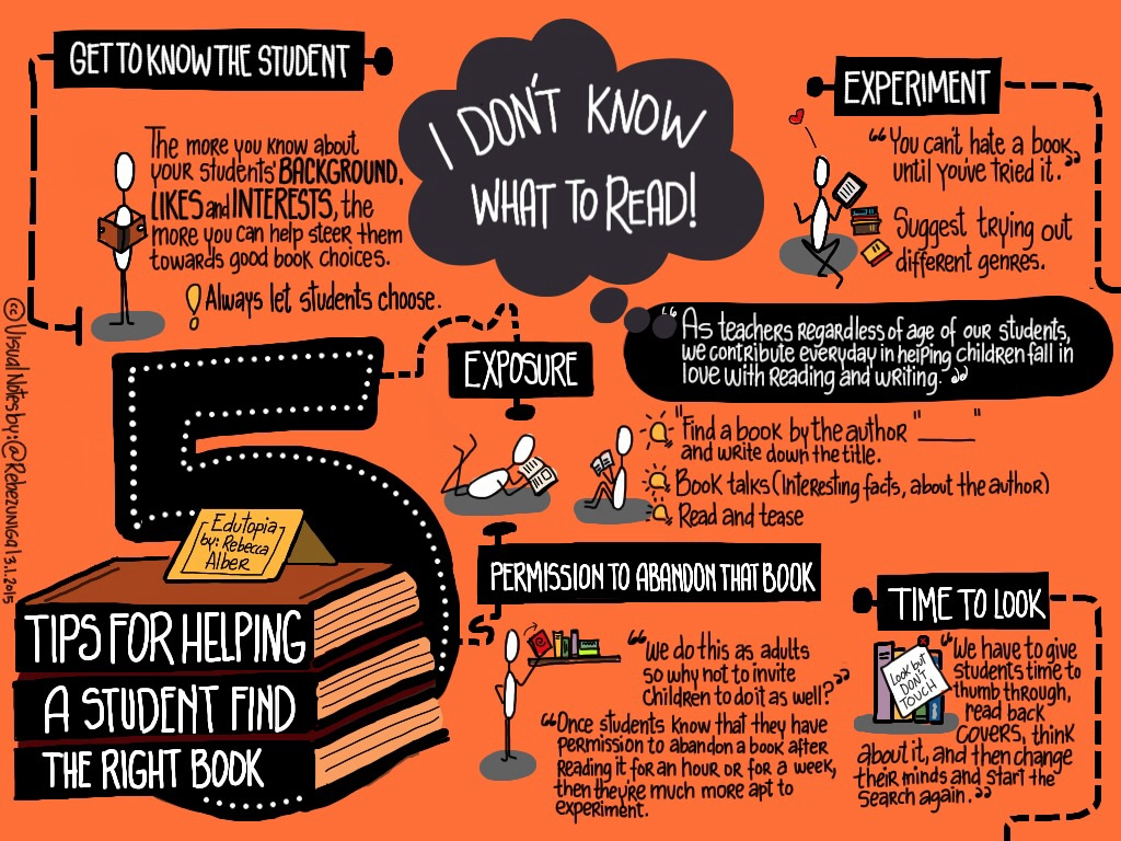 Flow Chart Ideas: Tips for Helping a Student Find the Right Book | My visual u2026 | Flickr,Chart