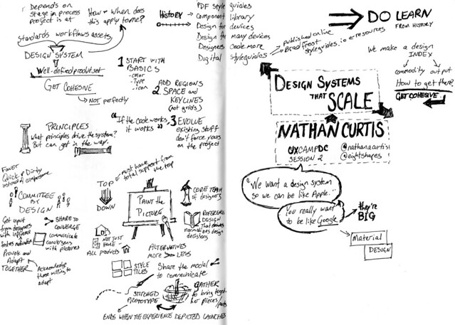 sketchnote-uxcampdc-nathan-curtis
