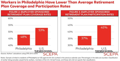 Philly sponsorship charts