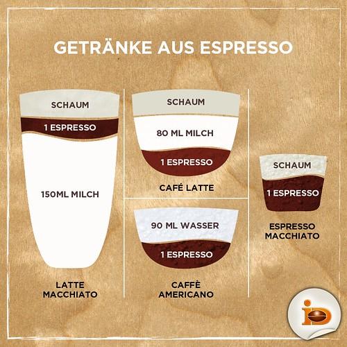 Getränke aus Espresso