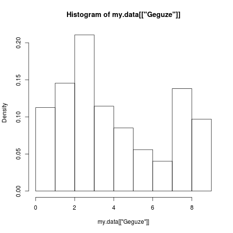 Gegužės duomenys. Duomenų nedaug, nes nepilnas mėnuo (nuo antros gegužės pusės). Visiškai atspindi trijų mėnesių piešinį.