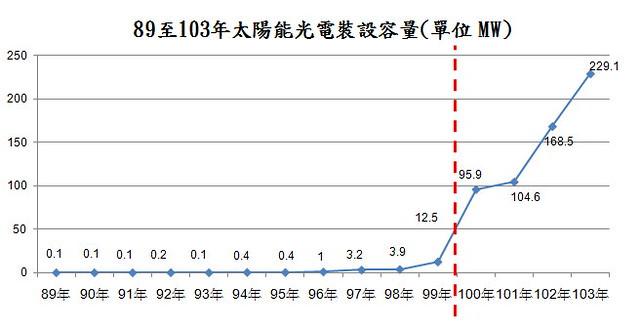 89至103年 太陽能光電裝設容量 (單位 MW) 資料來源:環保署