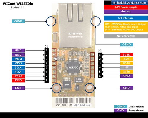 WIZ550io Pin map
