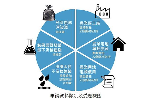 台灣環境資訊協會「守護農地計畫」所申請資料類別及受理機關 圖表來源:台灣環境資訊協會