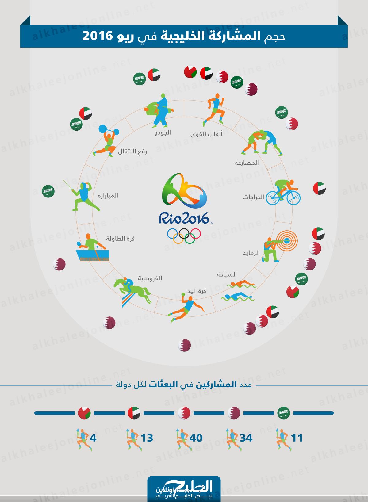 حجم-المشاركة-الخليجية-1