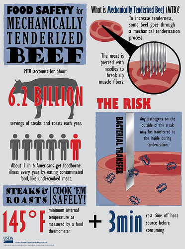 Food Safety for Mechanically Tenderized Beef infographic