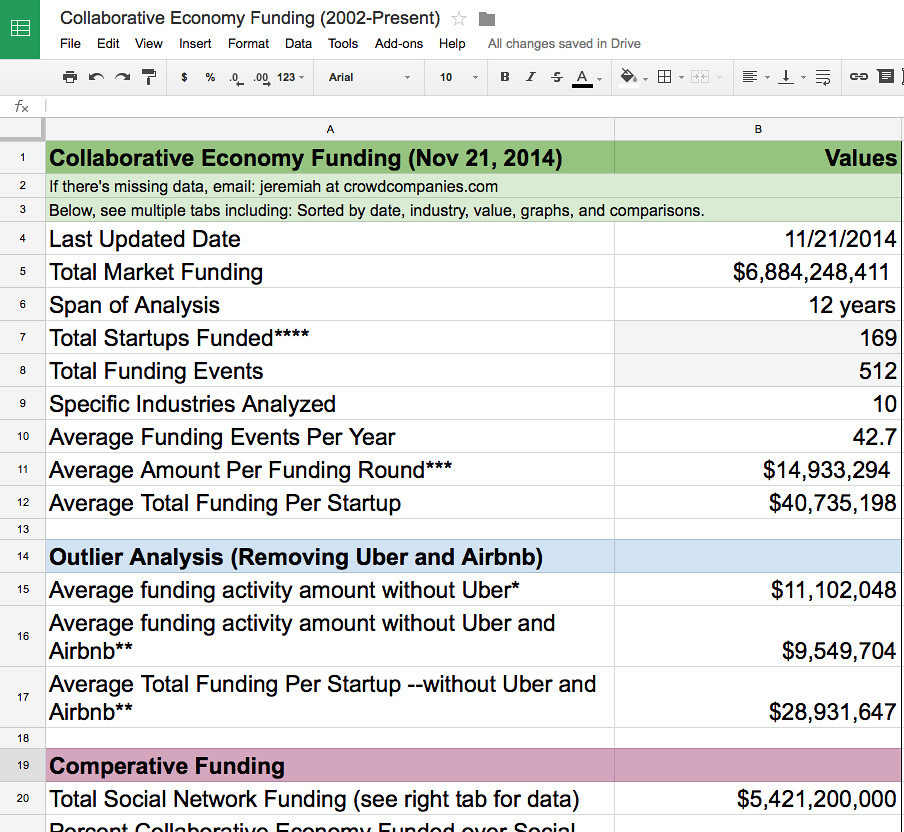 Screen shot 2014 11 21 at am jeremiah owyang for Start up capital template