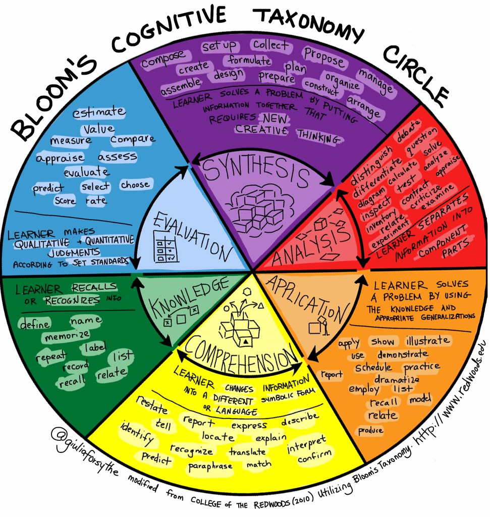Using Learning Standards And Bloom S Taxonomy With: Bloom's Cognitive Taxonomy Circle V2
