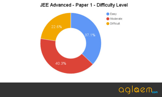 JEE Advanced Exam Analysis 2020 - Important Topics, Difficulty Level, Pattern