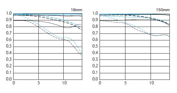 График МТФ объектива Canon EF M 18-150/3.5-6.3 IS STM