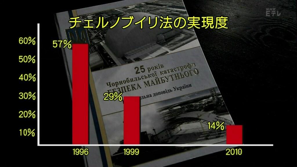 烏克蘭政府出版的車諾比核災25年報告書指出,由於種種原因,車諾比法的落實程度一路下滑。