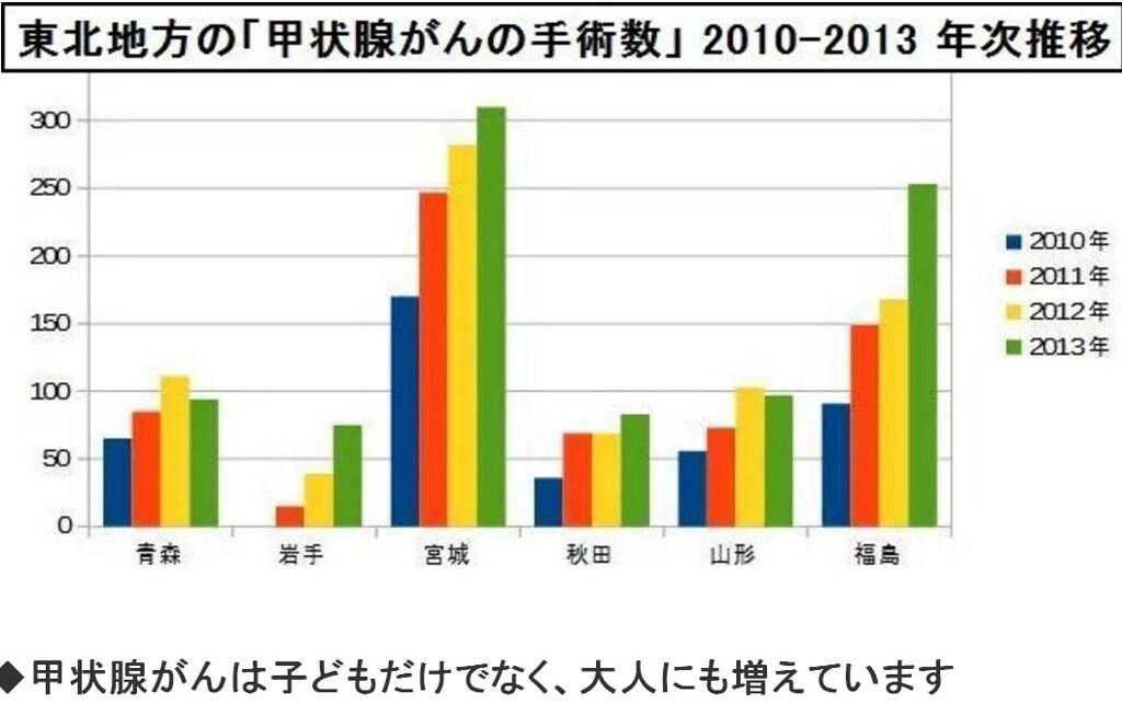 2010~2013年日本東北地方甲狀腺癌手術數統計(不分大人小孩),在2011年後有增加傾向。(來源:放射能から子どもを守る企業と市民のネットワーク)
