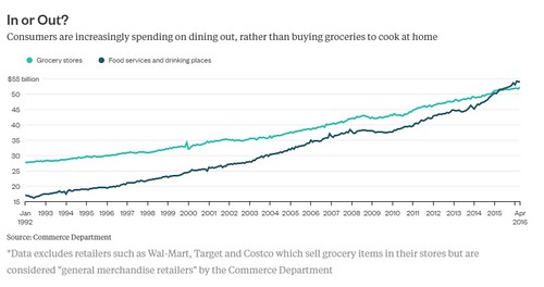 Spending on food: supermarkets vs. prepared foods