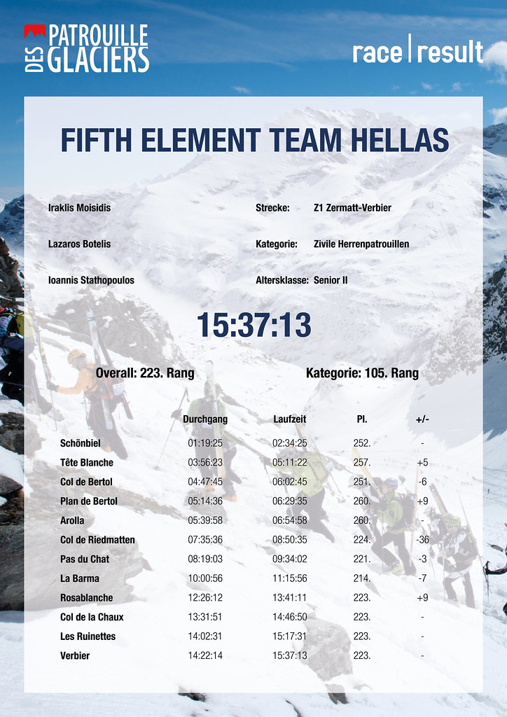 Z1 Zermatt-Verbier   FIFTH ELEMENT TEAM HELLAS 15:37:13   Rang Overall: 223.