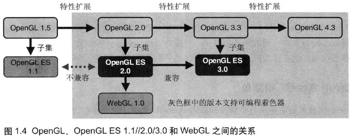 WebGL与OpenGL