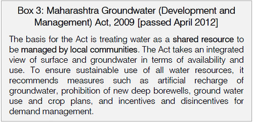 Maharashtra Groundwater (Development and Management) Act, 2009