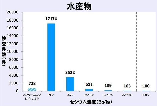 日本厚生勞働省提供的水產物輻射污染比例長條圖。