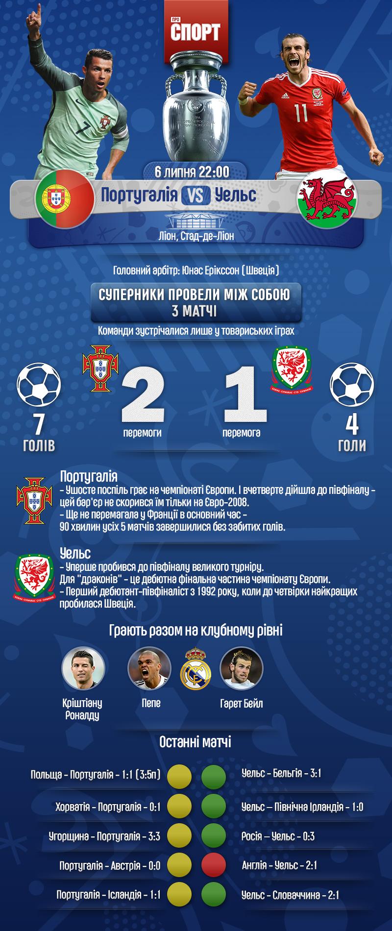 Португалія проти Уельсу