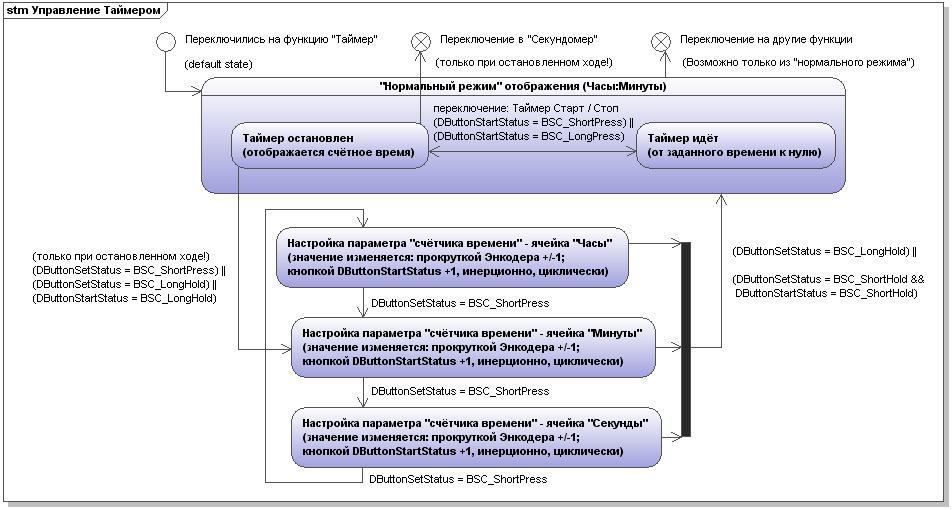 Управление функцией Таймера (интерфейс)