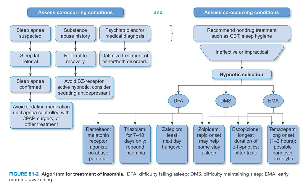 FIGURE 81-2 Algorithm for treatment of insomnia.
