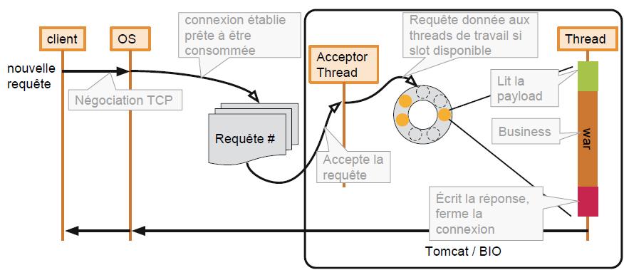 Cheminement d'une requête HTTP dans une application Tomcat avec le connecteur BIO