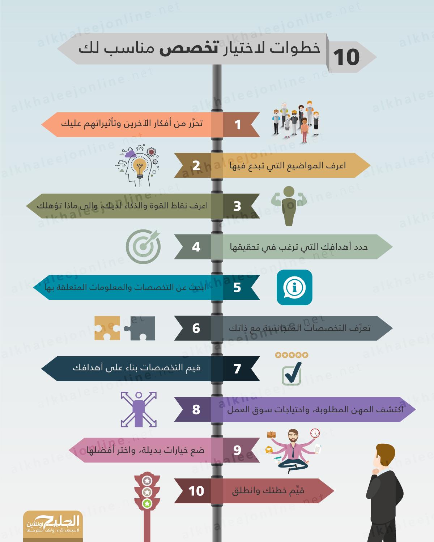 10-خطوات