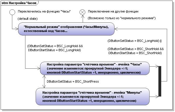 Настройка функции Часов (интерфейс)