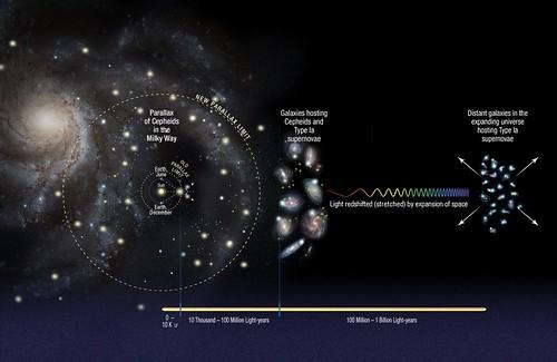 La escalera de distancia cósmica