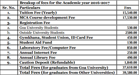 Goa University MCA Admission 2017