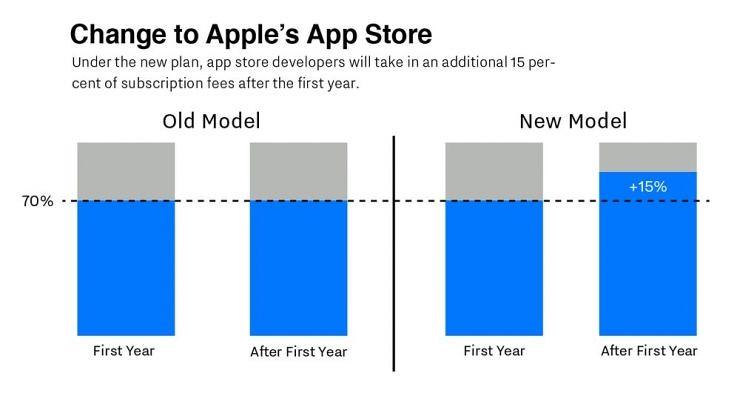 App Store Shi Xinzheng: Apple