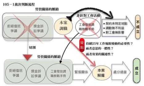 105-1裁決判斷流程。(製圖:張鑫隆)
