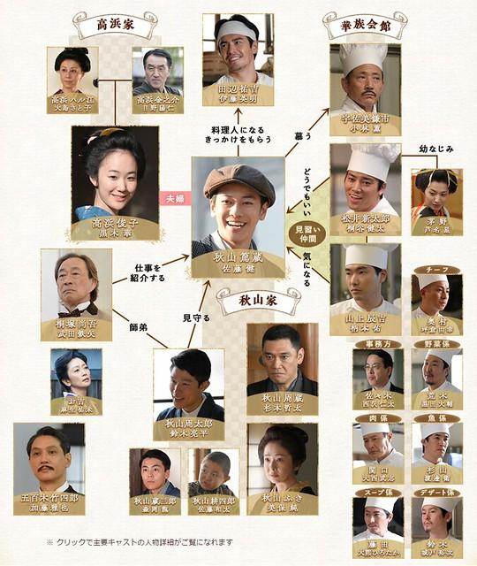 《天皇の料理番》人物相関図