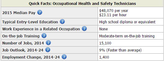 Quick Facts table for Occupational Health and Safety Technicias