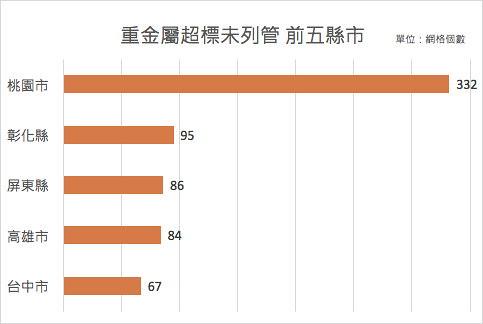 土壤調查重金屬超標,並且範圍內沒有出現環保署列管農地,個數最多的前五縣市 圖片提供:台灣環境資訊協會