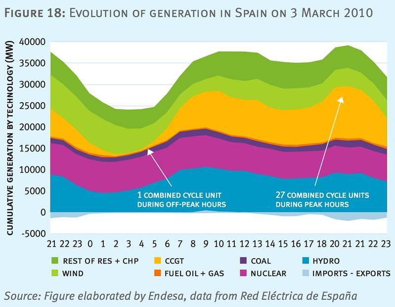 天然氣(橘色)在風電量(淺綠)大減時增加發電量,在風電量大增時減少發電量。圖片來源:eurelectric,Flexible generation:Backing up renewables