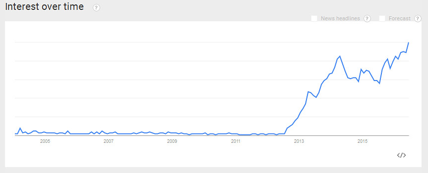 Популярность Manjaro Linux 16.06