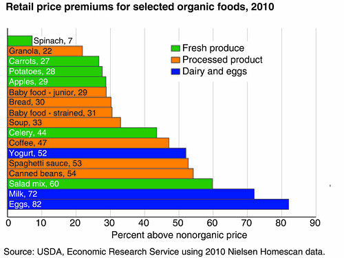 Retail price premiums for selected organic foods, 2010 chart
