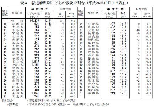 都道府県別こどもの数及び割合(平成26年10月1日現在)