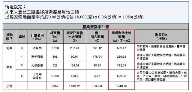 台中市規劃更多產業用地來遷移18000多家未登記工廠,但此方案仍引來疑慮。圖表來源:台中市政府簡報