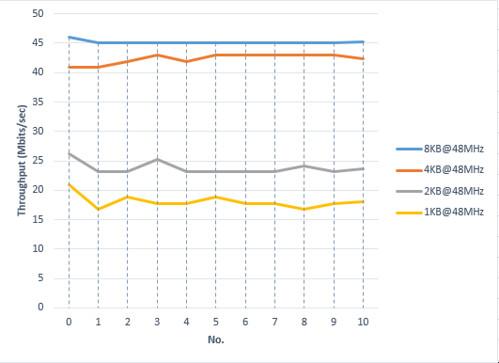 TOE performance according to to RX buffer siz
