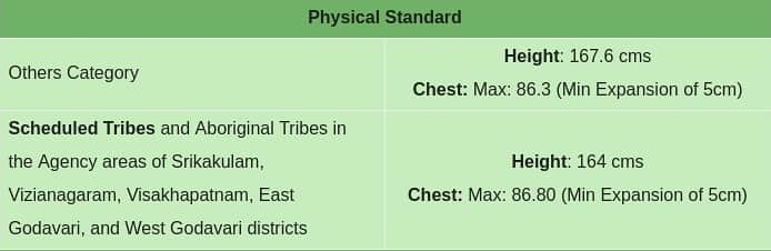 Physical Standards