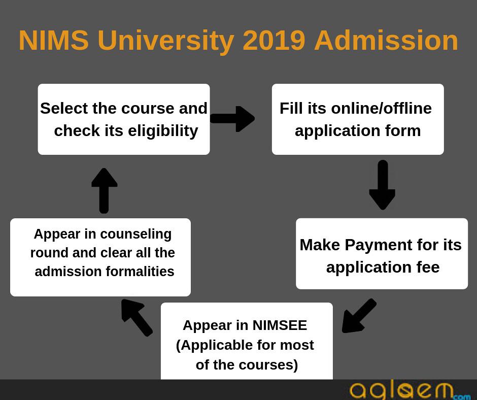 NIMS University 2019 Admission Process