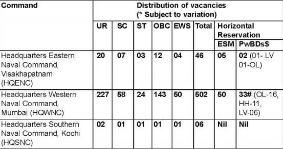 Vacancy Details - Indian Navy Tradesman Recruitment 2019