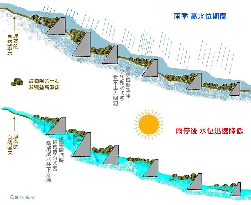 壩體設置可能造成伏流示意圖。